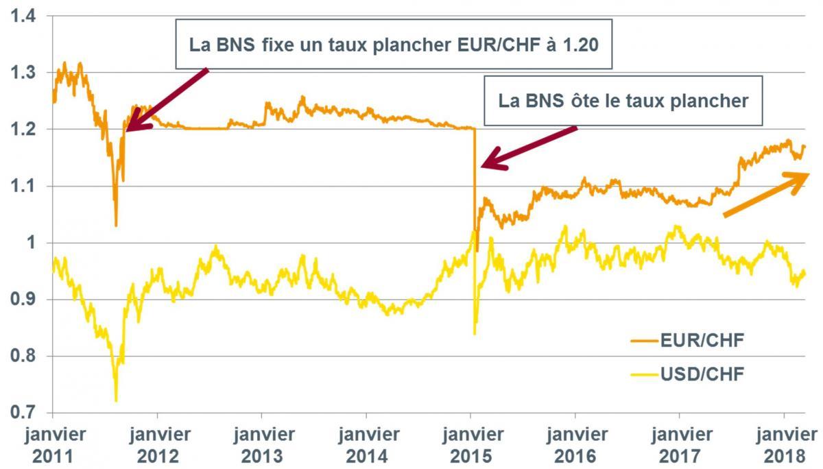 taux de change franc suisse dollar