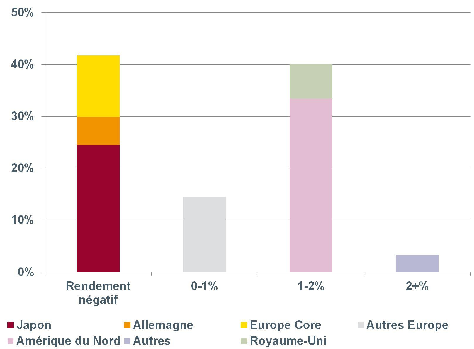 Graph. 1 Répartition du rendement des obligations gouvernementales, pays développés