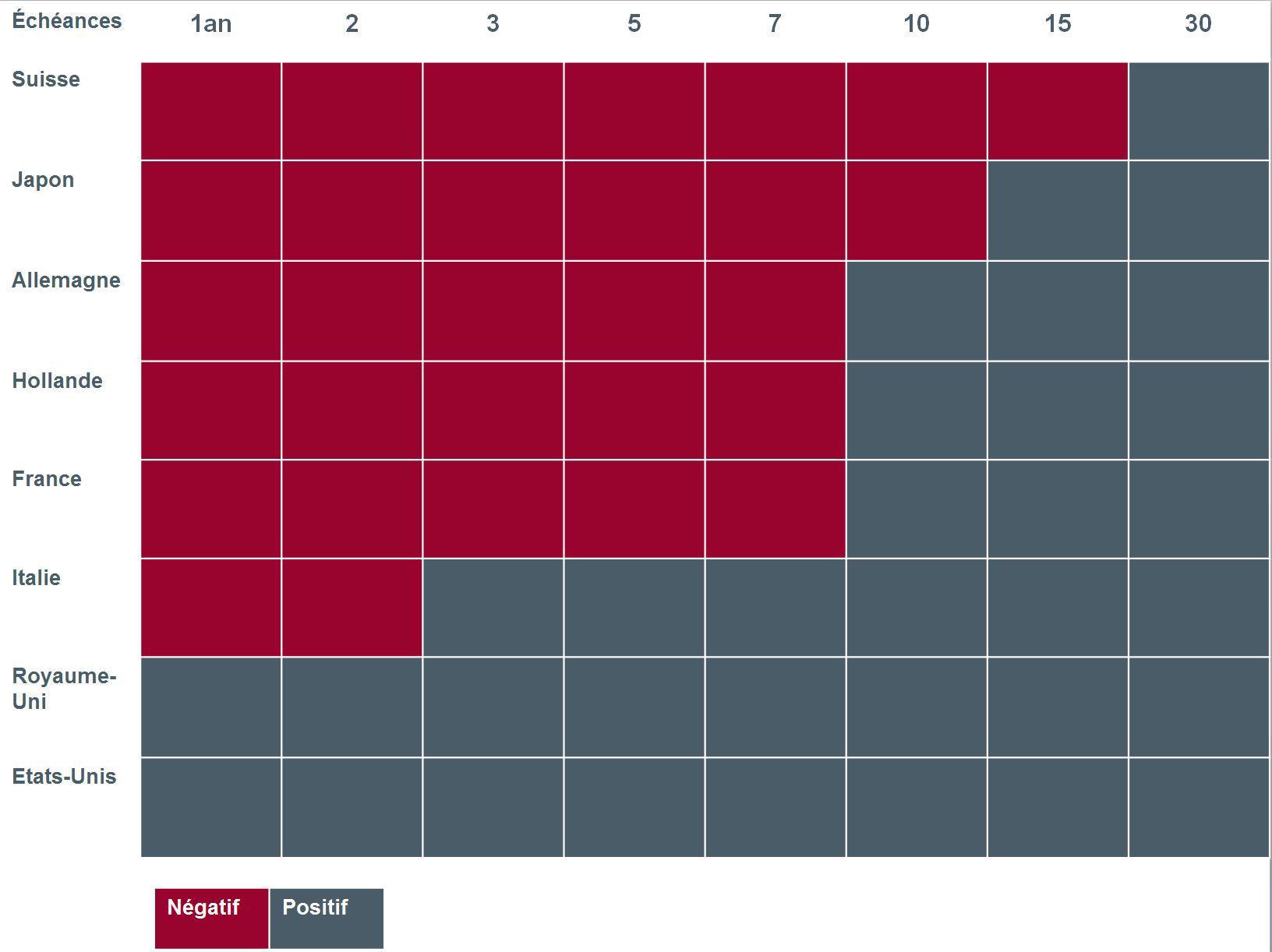 Graph. 2 Rendements obligataires par échéances